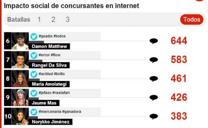 Impacto social de Damon en La Voz con los Hastag #Guadix y #TodosConDamon