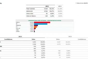 Psoe gana en Guadix con una diferencia de 700 votos sobre el PP