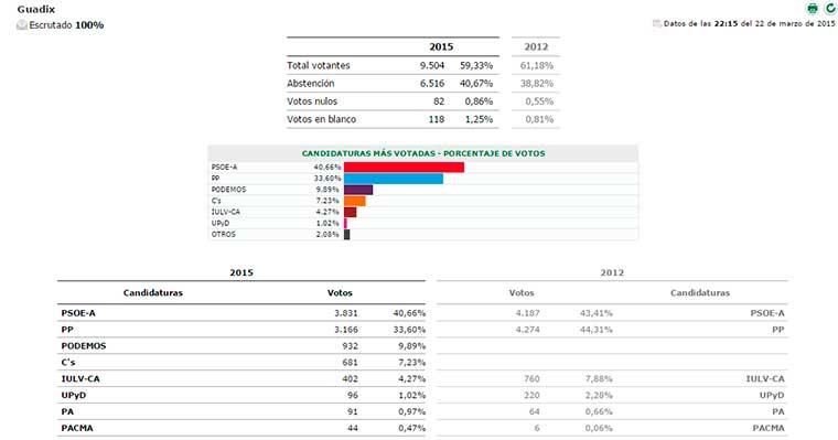 Elecciones andaluzas Guadix