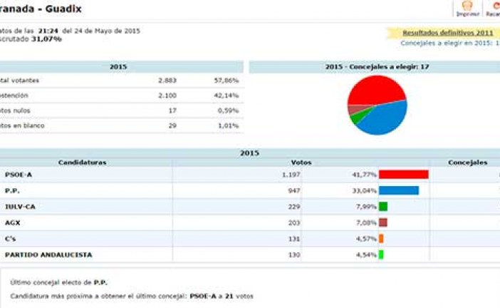 Psoe con el 31% escrutado ganaría en Guadix las elecciones