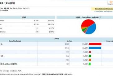 PSOE gana las elecciones municipales 2015 en Guadix [Vídeos]