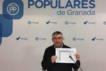 """El ineficaz gobierno de Entrena ha sido incapaz de ejecutar 1,5 millones de euros correspondientes a los Planes de Instalaciones Deportivas de 2017"""""""
