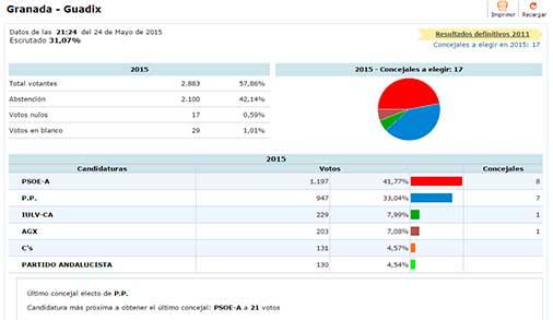 Elecciones Guadix