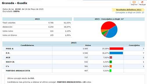 Elecciones municipales guadix 2015