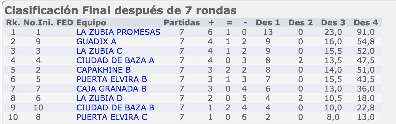 Ascenso Ciudad de Guadix a 1ª división