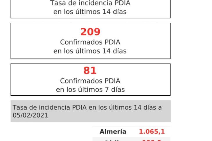 Finalizamos la semana bajando la incidencia a 1133 casos por cada 100.000 habitantes