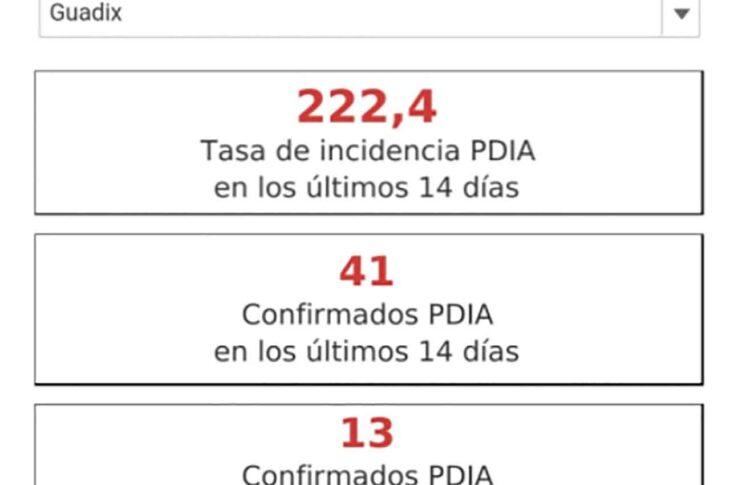 Guadix sigue bajando los contagios y se acerca a los 200 casos por cada 100.000 habitantes