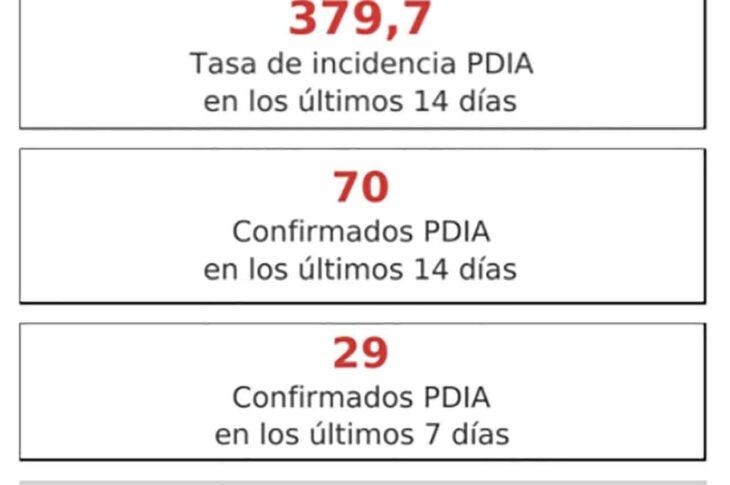 GUADIX consigue una GRAN BAJADA en los casos Covid y baja de los 400 puntos por cada 100.000