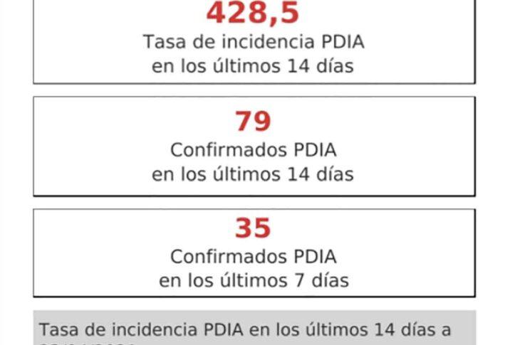 GUADIX termina la semana con una pequeña subida y se sitúa en los 428 casos por cada 100.000