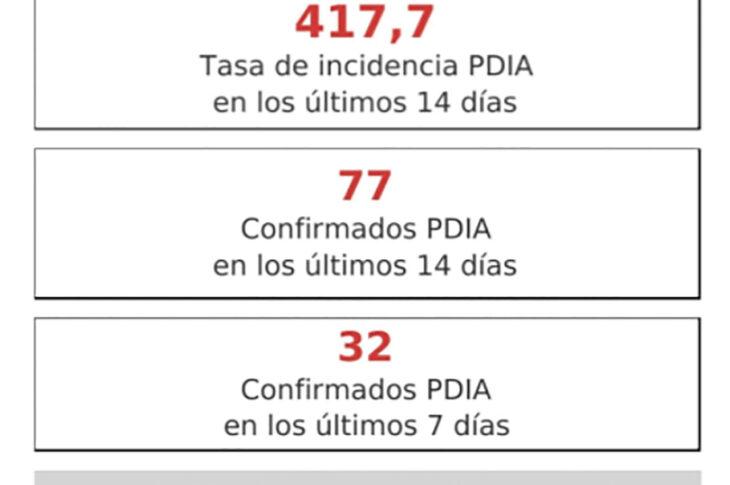 GUADIX continúa bajando la tasa y se sitúa en los 417 casos por cada 100.000