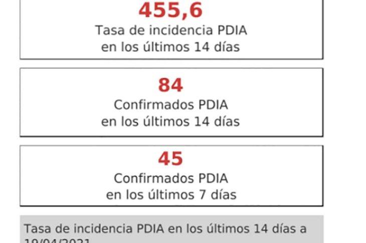 Tras el fin de semana GUADIX aumenta los casos por Covid en los últimos 7 días y continuamos al borde de los 500 casos por cada 100.000