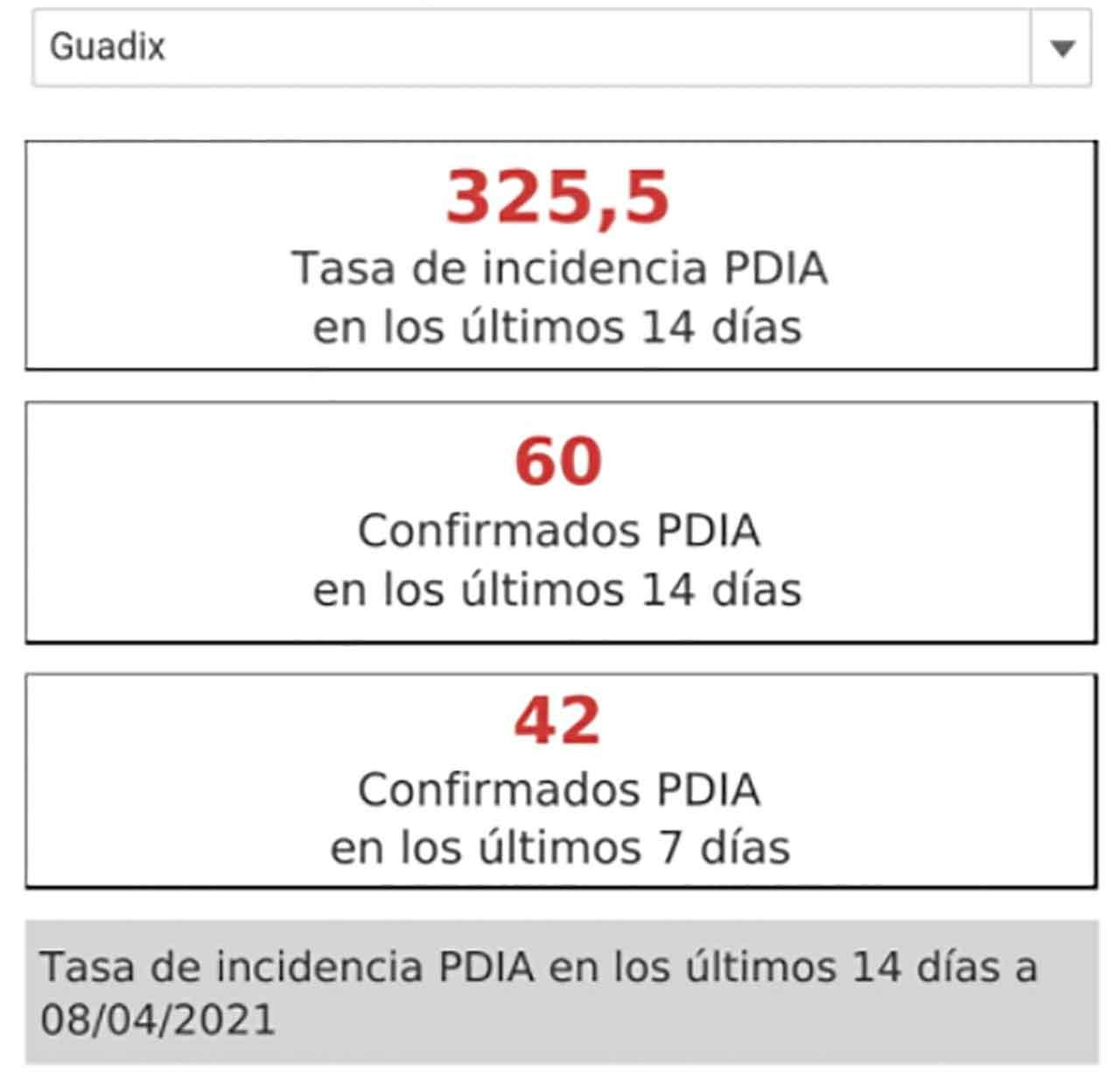 Guadix continúa subiendo los casos Covid-19 y nos situamos en los 325 casos por cada 100.000