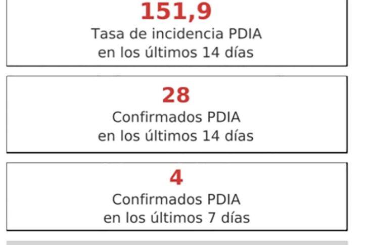 Tan solo 4 CASOS de Covid en GUADIX los últimos 7 días