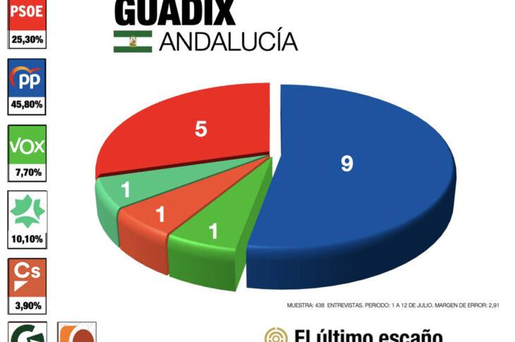 Encuestas Guadix